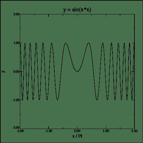(Biểu đồ)