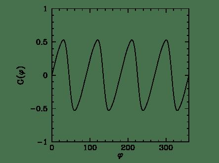 hàm độ lớn lực theo phương ngang