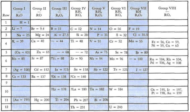 Figure7-1